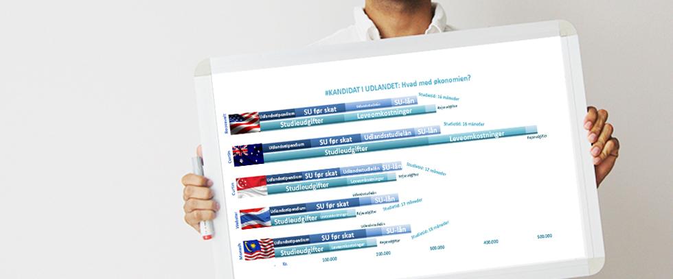 kandidat i udlandet finansiering